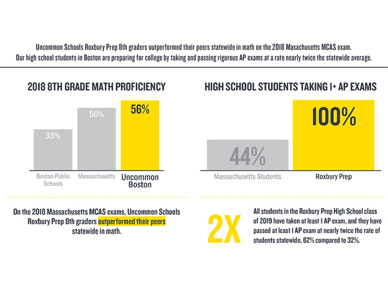 Graph indicating math proficiency and AP statistics for students from Uncommon Schools