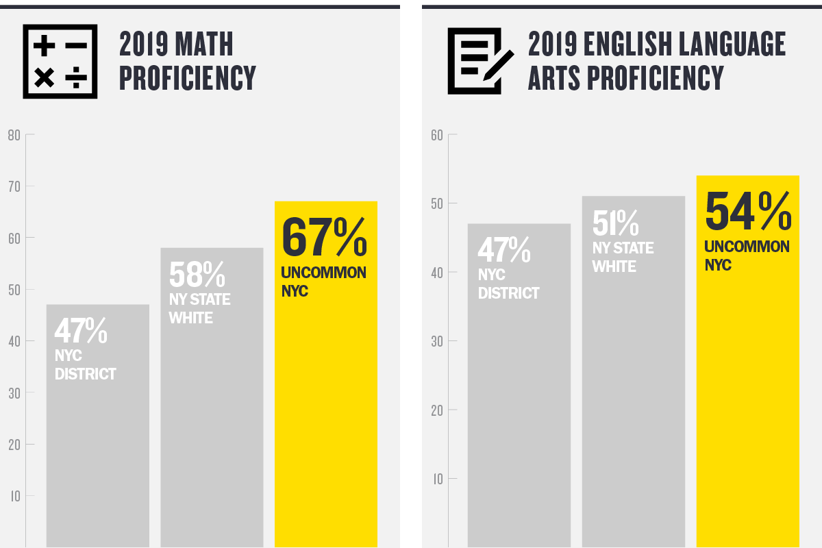 On the 2019 New York State Exams, Uncommon NYC students achieved 67 percent proficiency in math, and 54 percent proficiency in English Language Arts compared to their statewide peers