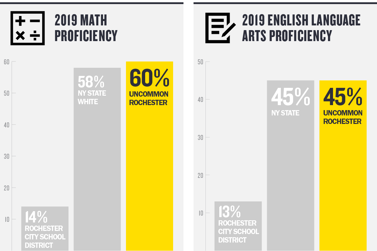 60 percent of Uncommon Rochester Prep students were proficient in math, and 45 percent were proficient in English Language Arts on the 2019 New York State exams