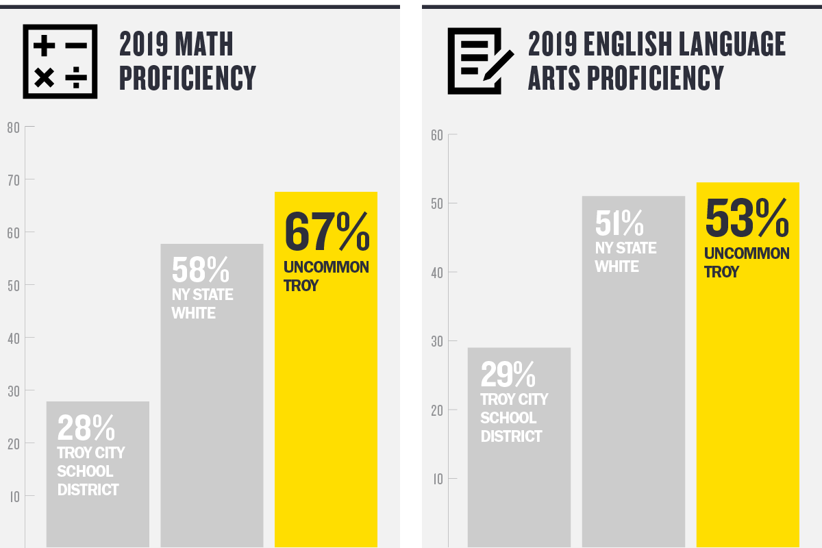 67 percent of Uncommon Troy Prep students scored proficient in math, and 53 percent were proficient in English Language Arts on the 2019 New York State exams